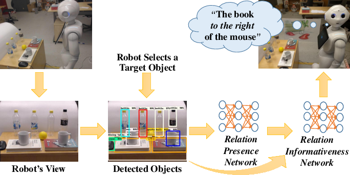 Figure 1 for Learning to Generate Unambiguous Spatial Referring Expressions for Real-World Environments