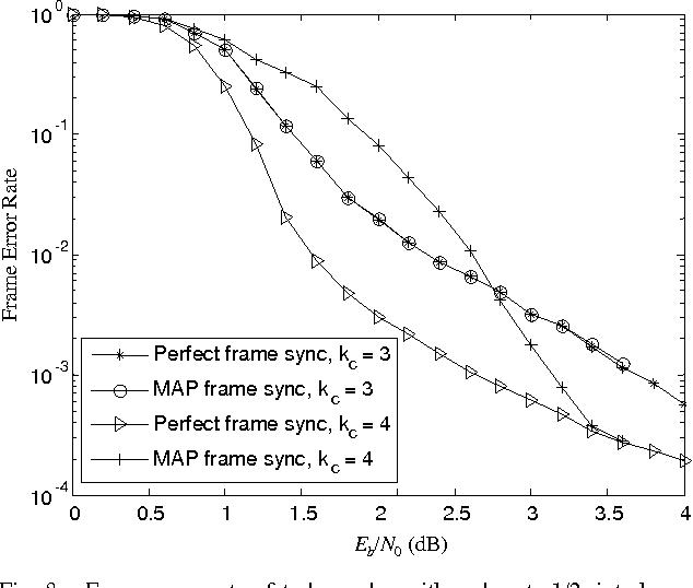 Optimum frame synchronization for preamble-less packet transmission ...