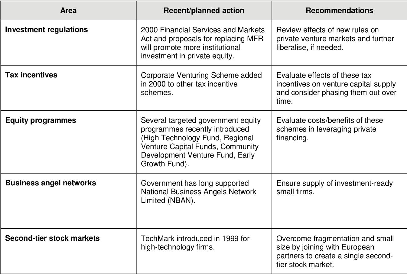 PDF] Venture Capital Policy Review: United Kingdom