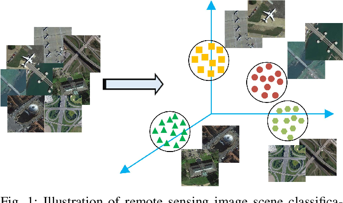 Figure 1 for Remote Sensing Image Scene Classification Meets Deep Learning: Challenges, Methods, Benchmarks, and Opportunities