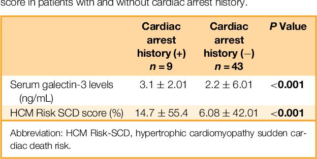 Galectin-3: A Novel Biomarker Predicts Sudden Cardiac Death