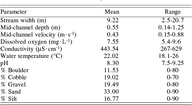Table I from Secondary spread of zebra mussels (Dreissena