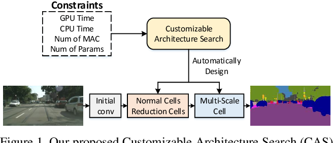 Figure 1 for Customizable Architecture Search for Semantic Segmentation