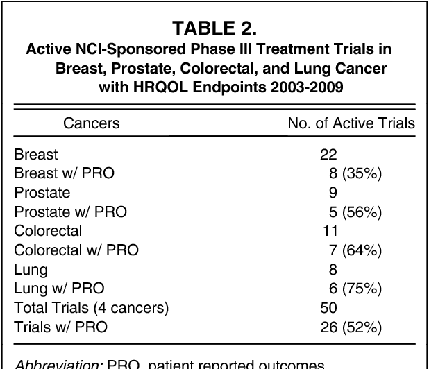 Active NCI-Sponsored Phase III Treatment Trials in Breast, Prostate,