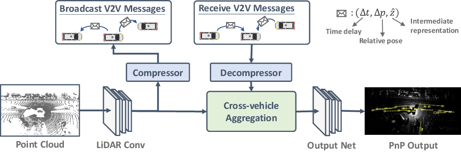 Figure 3 for V2VNet: Vehicle-to-Vehicle Communication for Joint Perception and Prediction