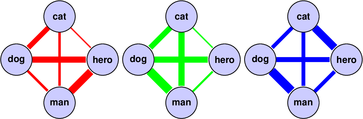 Figure 3 for Language classification from bilingual word embedding graphs
