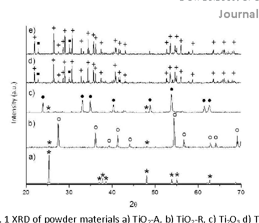 Figure 1 from Scavenging activity of Magnéli phases as a