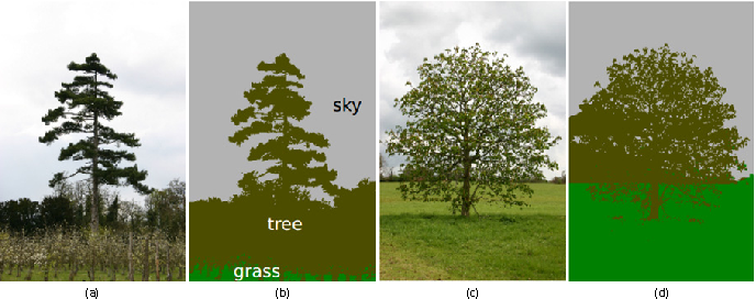Figure 4 for Beyond Pixels: A Comprehensive Survey from Bottom-up to Semantic Image Segmentation and Cosegmentation