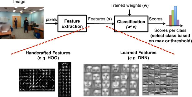 Figure 2 for Hardware for Machine Learning: Challenges and Opportunities