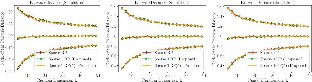 Figure 4 for Tensor Random Projection for Low Memory Dimension Reduction