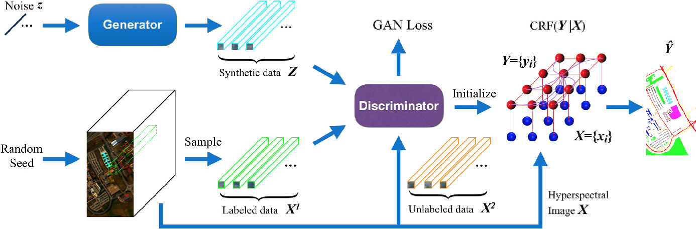 Figure 1 for Generative Adversarial Networks and Conditional Random Fields for Hyperspectral Image Classification