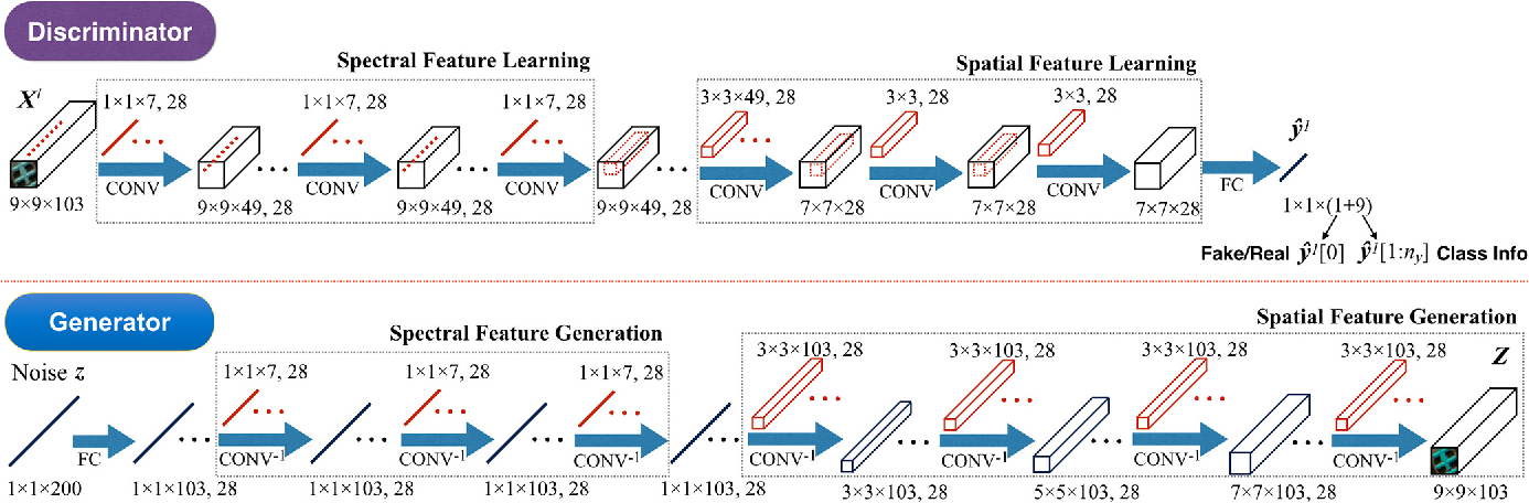 Figure 3 for Generative Adversarial Networks and Conditional Random Fields for Hyperspectral Image Classification