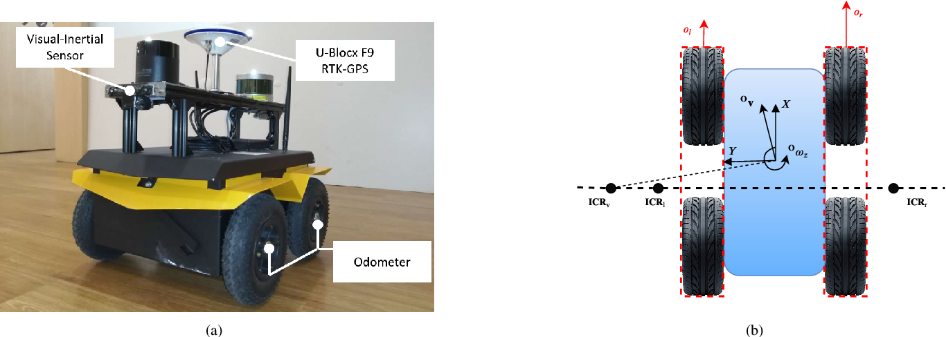 Figure 1 for Kinematics Based Visual Localization for Skid-Steering Robots: Algorithm and Theory