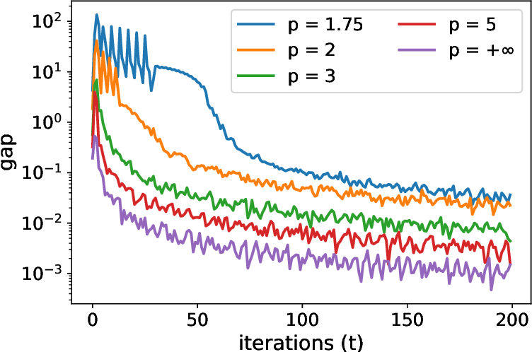 Figure 2 for Safe Screening for the Generalized Conditional Gradient Method