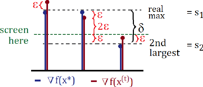 Figure 1 for Safe Screening for the Generalized Conditional Gradient Method