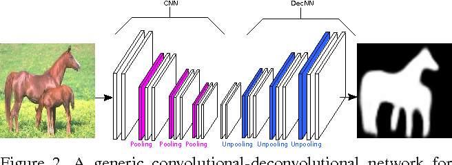 Figure 3 for Recurrent Attentional Networks for Saliency Detection