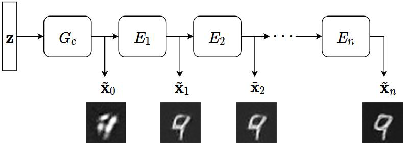 Figure 1 for ChainGAN: A sequential approach to GANs
