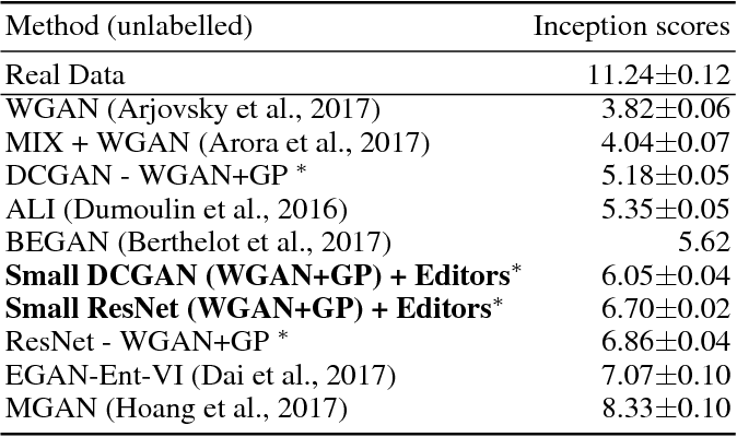 Figure 4 for ChainGAN: A sequential approach to GANs