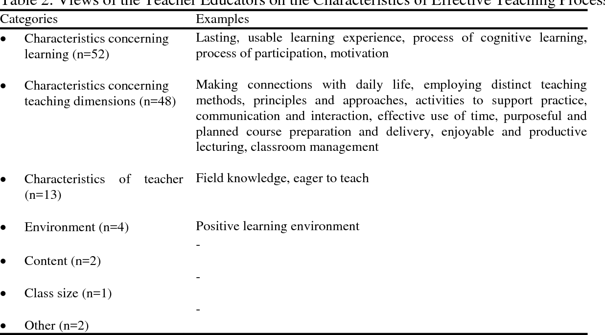 PDF] Effective Teaching in the Eye of Teacher Educators: A