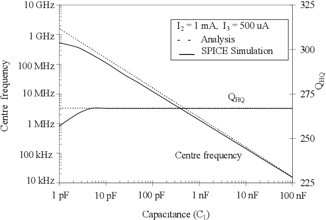 Figure 11 from A 10 7-MHz fully balanced, Q-of-267, 103-dB-dynamic