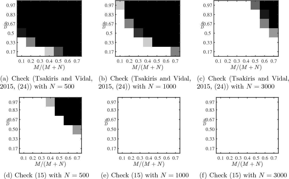Figure 2 for Dual Principal Component Pursuit: Probability Analysis and Efficient Algorithms
