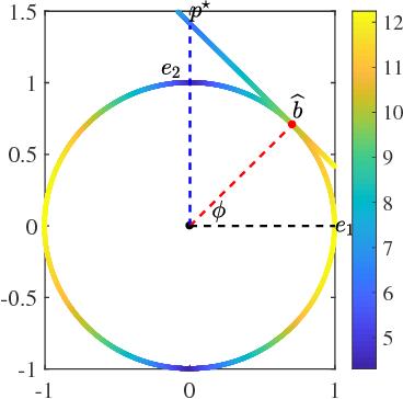 Figure 3 for Dual Principal Component Pursuit: Probability Analysis and Efficient Algorithms