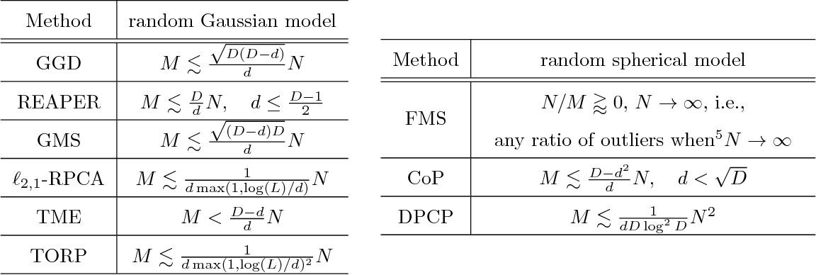 Figure 1 for Dual Principal Component Pursuit: Probability Analysis and Efficient Algorithms