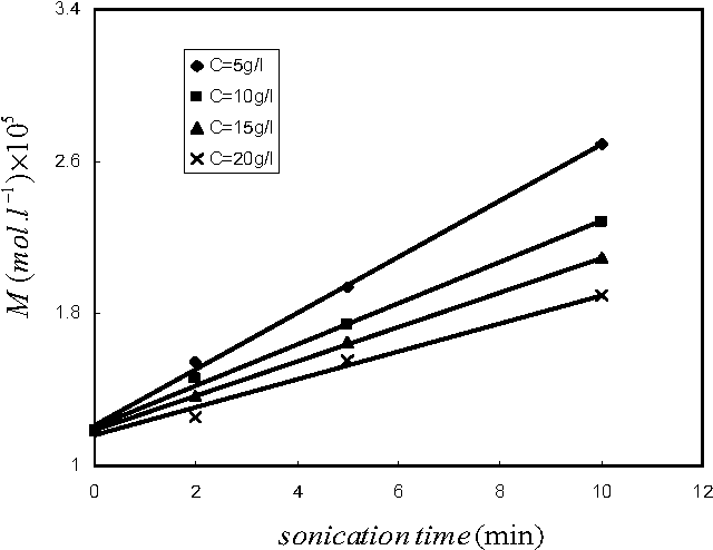 Fig 1. Variation of total molar concentration with sonication time for different concentration of PVP solutions at 25˚C.