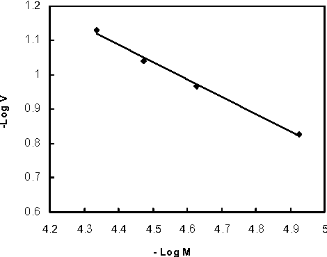 Fig 2. The plot of lnR versus lnM for degraded PVP at 25˚C.