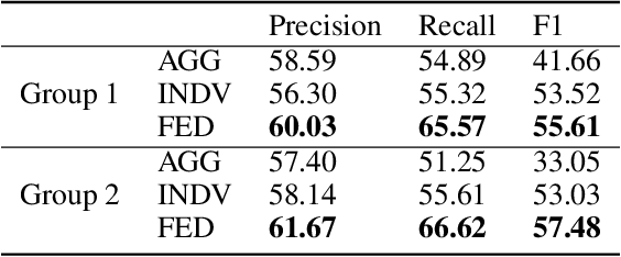 Figure 4 for Federated Learning with Diversified Preference for Humor Recognition