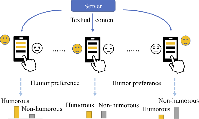 Figure 1 for Federated Learning with Diversified Preference for Humor Recognition