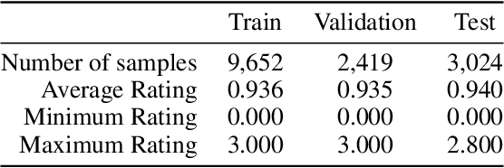 Figure 2 for Federated Learning with Diversified Preference for Humor Recognition