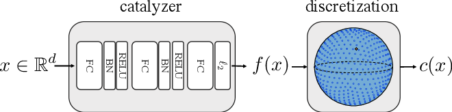Figure 1 for A neural network catalyzer for multi-dimensional similarity search