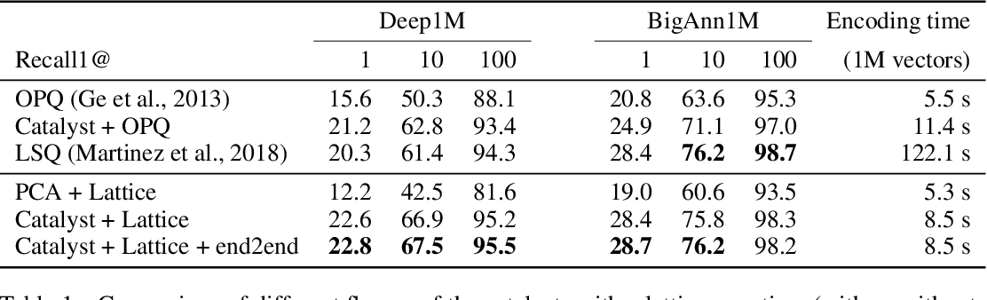 Figure 2 for A neural network catalyzer for multi-dimensional similarity search