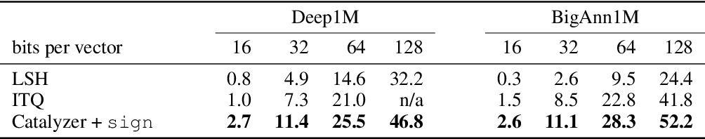 Figure 4 for A neural network catalyzer for multi-dimensional similarity search