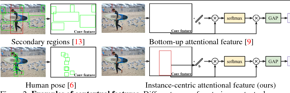 Figure 2 for iCAN: Instance-Centric Attention Network for Human-Object Interaction Detection