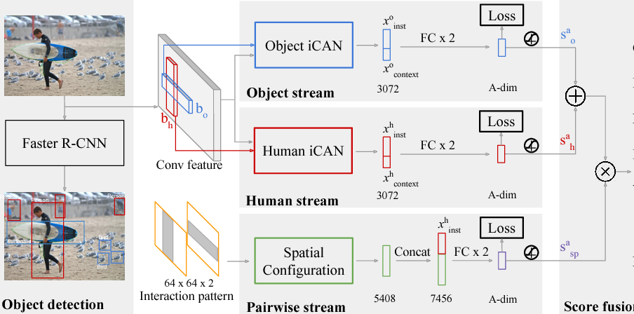Figure 4 for iCAN: Instance-Centric Attention Network for Human-Object Interaction Detection