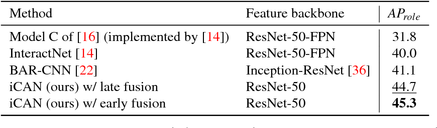 Figure 1 for iCAN: Instance-Centric Attention Network for Human-Object Interaction Detection