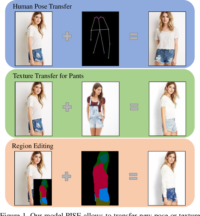 Figure 1 for PISE: Person Image Synthesis and Editing with Decoupled GAN