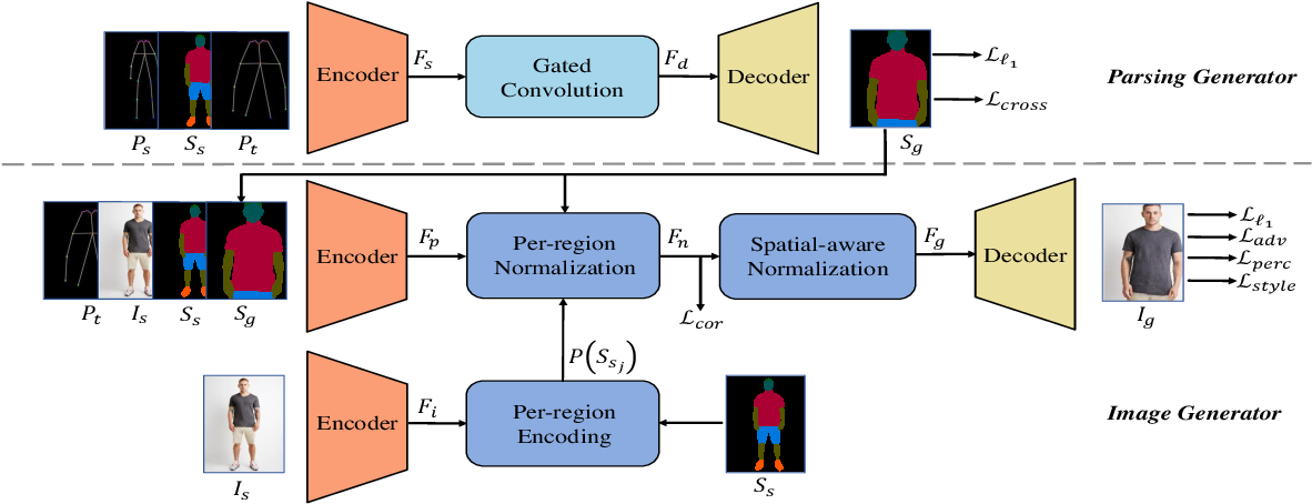 Figure 3 for PISE: Person Image Synthesis and Editing with Decoupled GAN