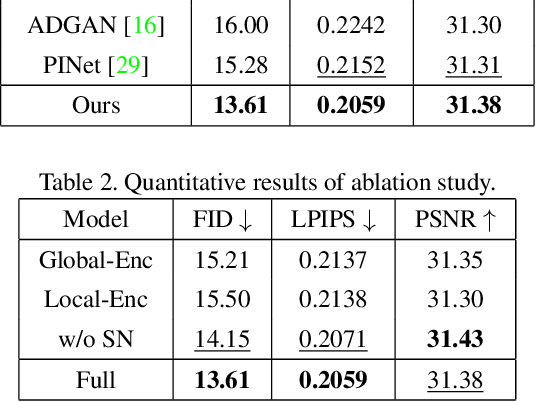 Figure 4 for PISE: Person Image Synthesis and Editing with Decoupled GAN