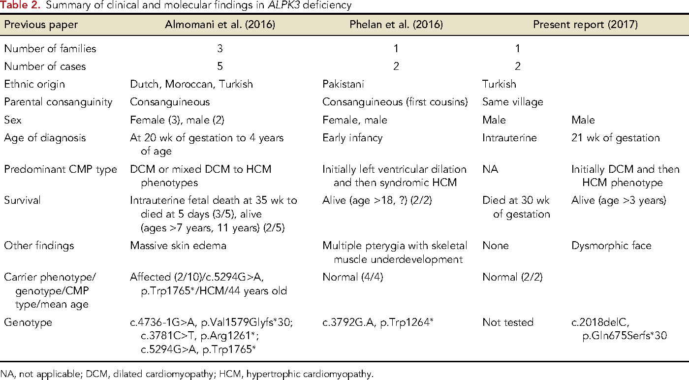 Table 2. Summary of clinical and molecular findings in ALPK3 deficiency