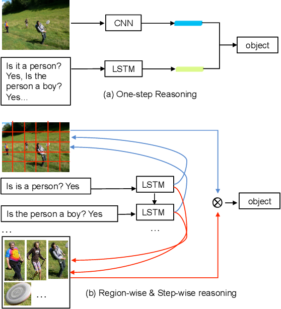 Figure 1 for Parallel Attention: A Unified Framework for Visual Object Discovery through Dialogs and Queries