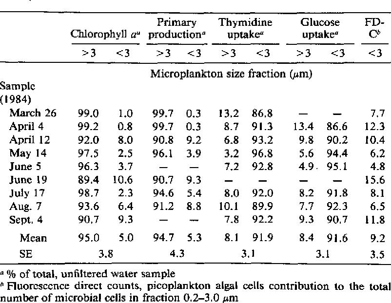 Kinetics Of Alkaline Phosphatase Activity And Phosphorus