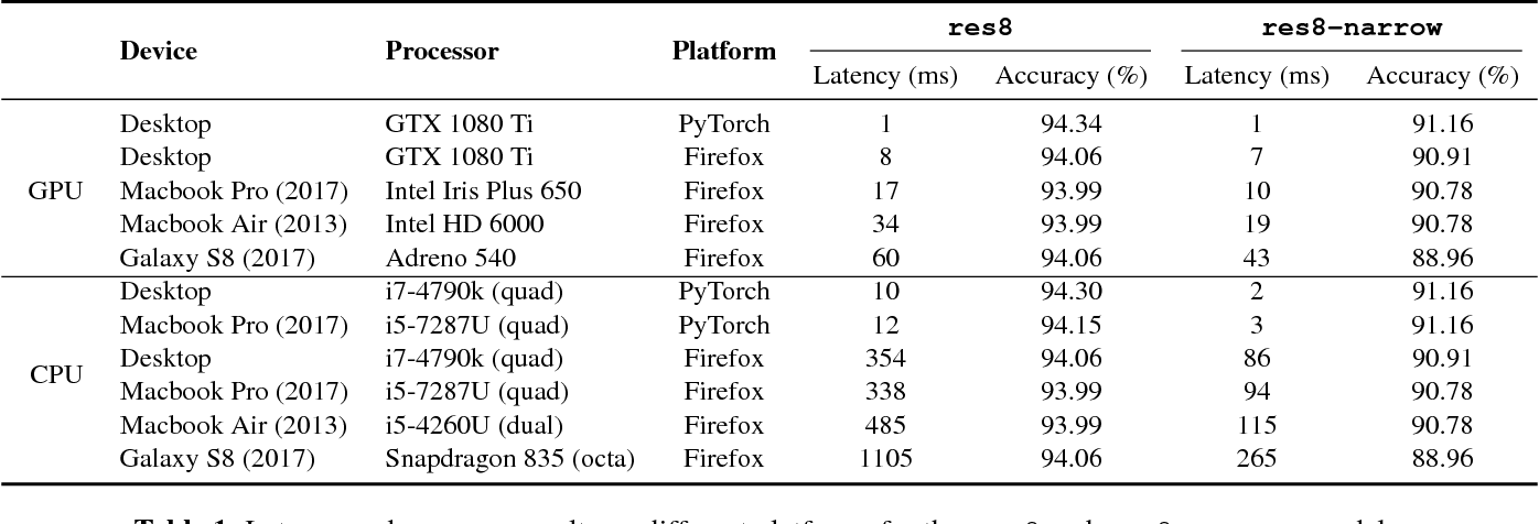 Figure 2 for JavaScript Convolutional Neural Networks for Keyword Spotting in the Browser: An Experimental Analysis