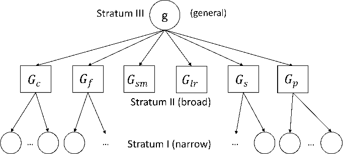 Figure 1 for Who is Smarter? Intelligence Measure of Learning-based Cognitive Radios