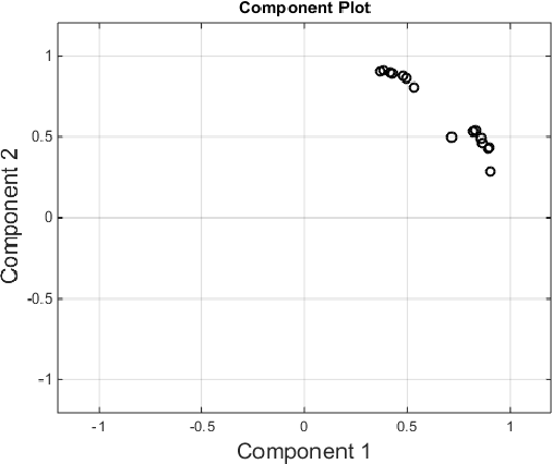 Figure 2 for Who is Smarter? Intelligence Measure of Learning-based Cognitive Radios