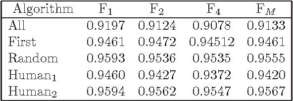 Figure 3 for Sentence Compression in Spanish driven by Discourse Segmentation and Language Models