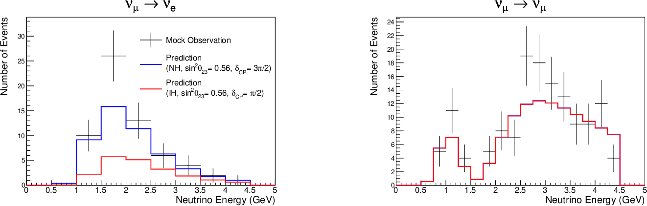 Figure 1 for Efficient Neutrino Oscillation Parameter Inference with Gaussian Process
