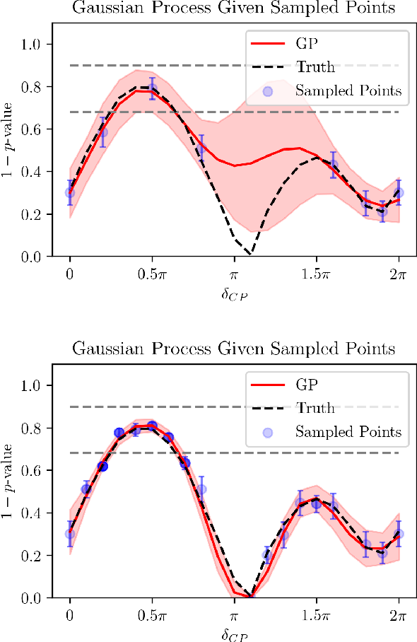 Figure 3 for Efficient Neutrino Oscillation Parameter Inference with Gaussian Process